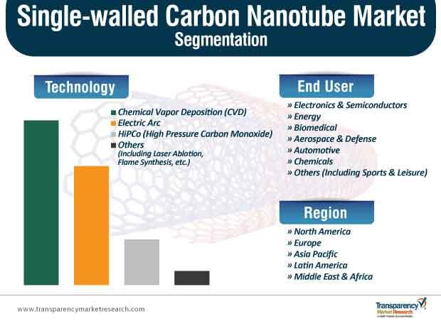 single walled carbon nanotube market segmentation
