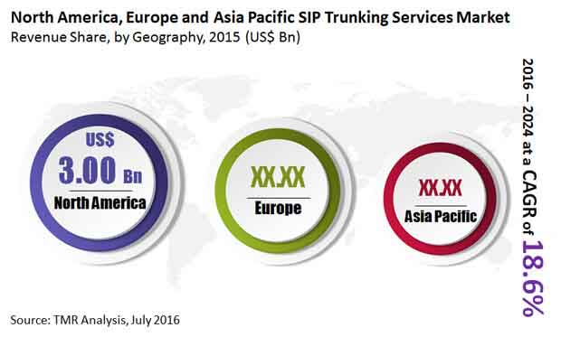 sip-trunking-services-market