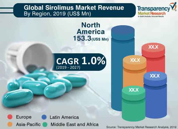 Sirolimus  Market Insights, Trends & Growth Outlook
