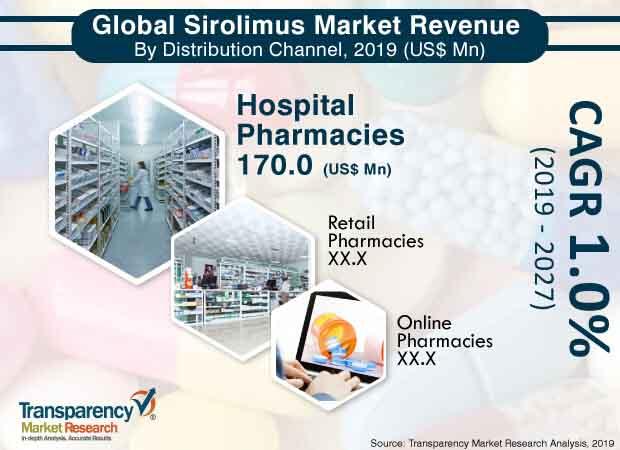 sirolimus market 3