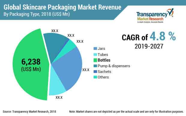 skincare packaging market