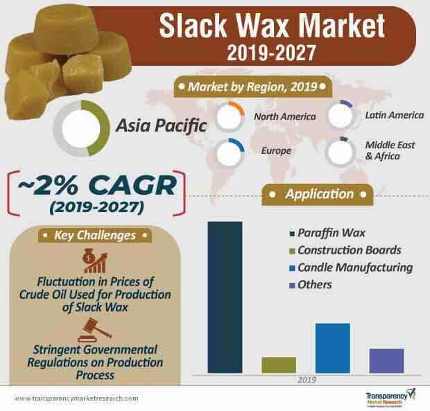 slack wax market infographic