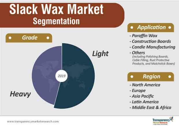 slack wax market segmentation