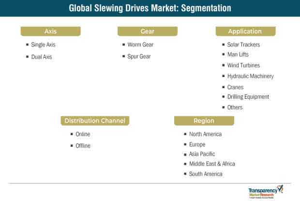 Slewing Drives Market Segmentation