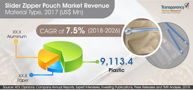 Slider Zipper Pouch  Market Insights, Trends & Growth Outlook