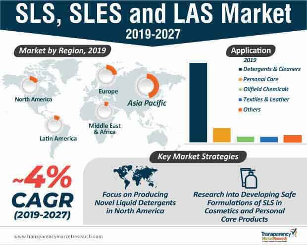 sls sles and las market infographic