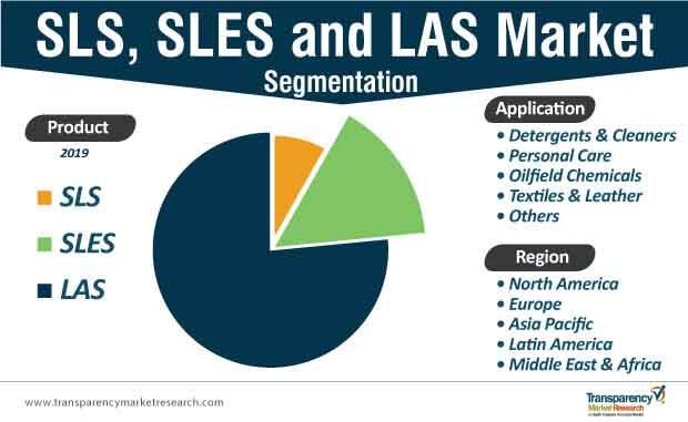 sls sles and las market segmentation