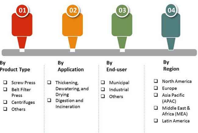sludge treatment and disposal equipment market 2