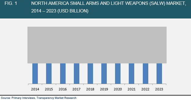 small-arms-light-weapons-market