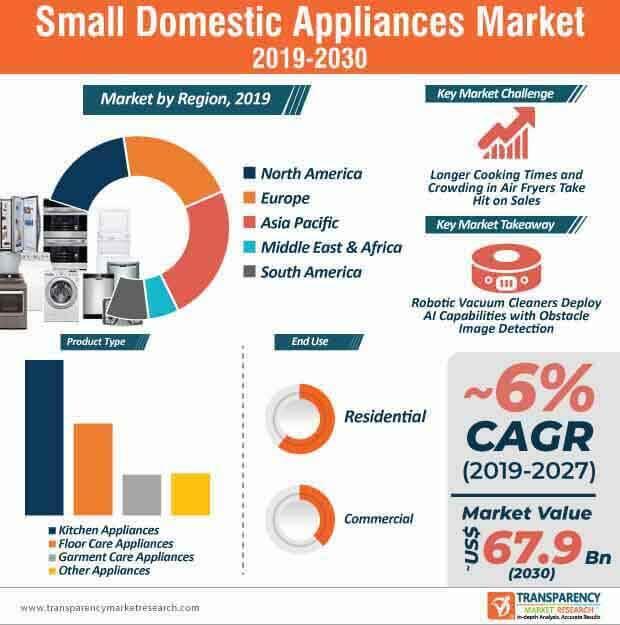 small domestic appliances market infographic