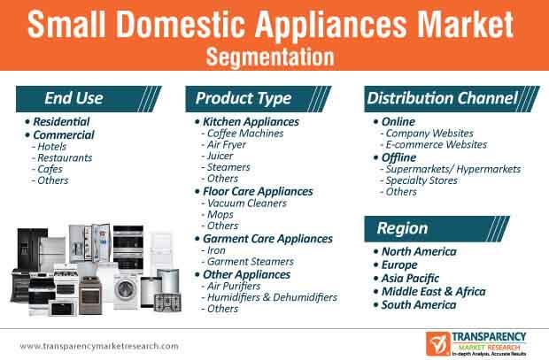 small domestic appliances market segmentation