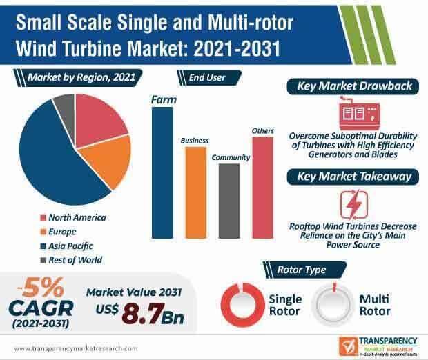 small scale single and multi rotor wind turbine market infographic