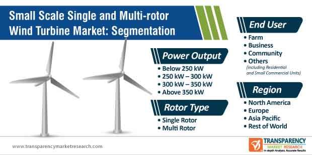 small scale single and multi rotor wind turbine market segmentation