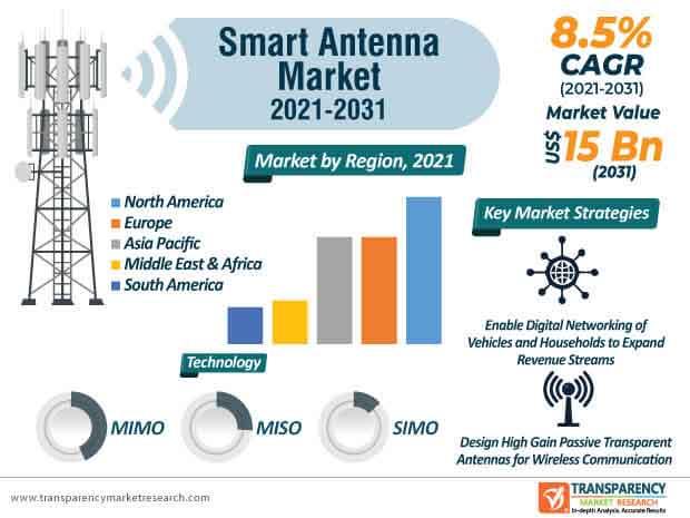 smart antenna market infographic