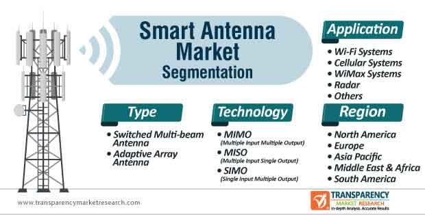 smart antenna market segmentation