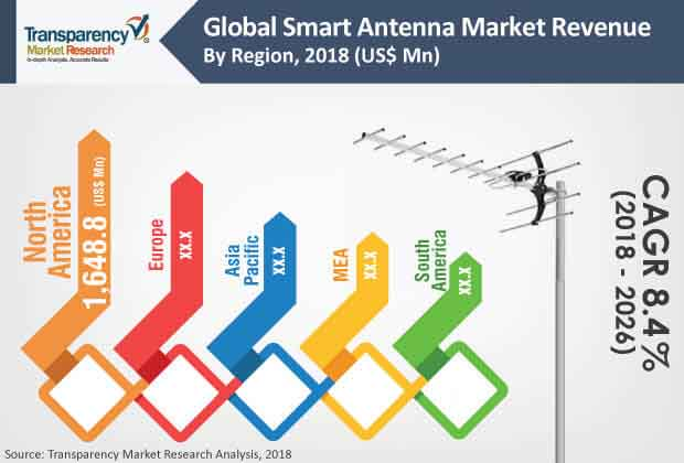 Smart Antenna  Market Insights, Trends & Growth Outlook