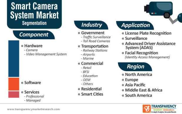 smart camera system market segmentation