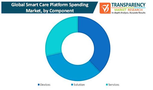 smart care platform spending market 1