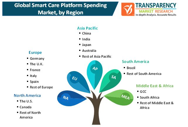 smart care platform spending market 2