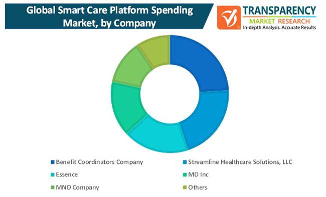 smart care platform spending market