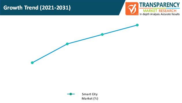 smart city market growth trend
