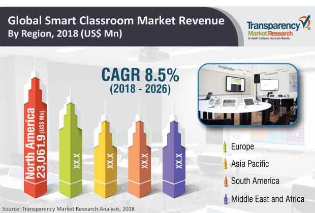 smart classroom industry