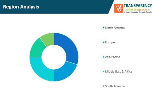smart contracts market region analysis