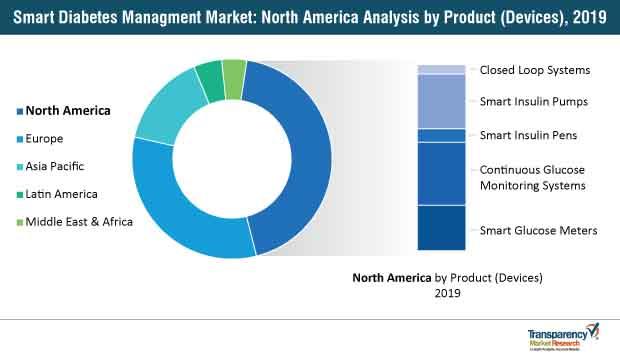 smart diabetes managment market north america