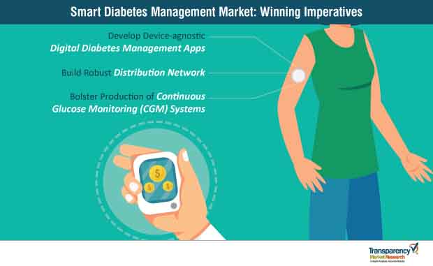 Smart Diabetes Management  Market Insights, Trends & Growth Outlook