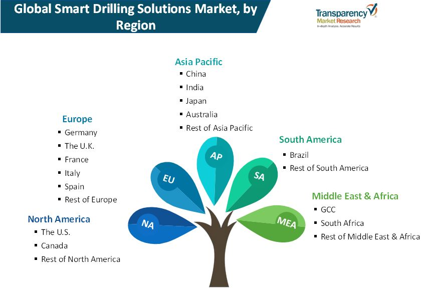 smart drilling solutions market 02
