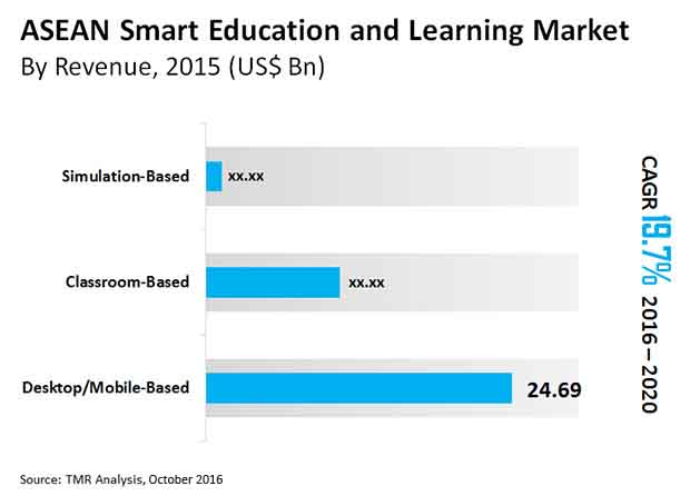 smart education learning market
