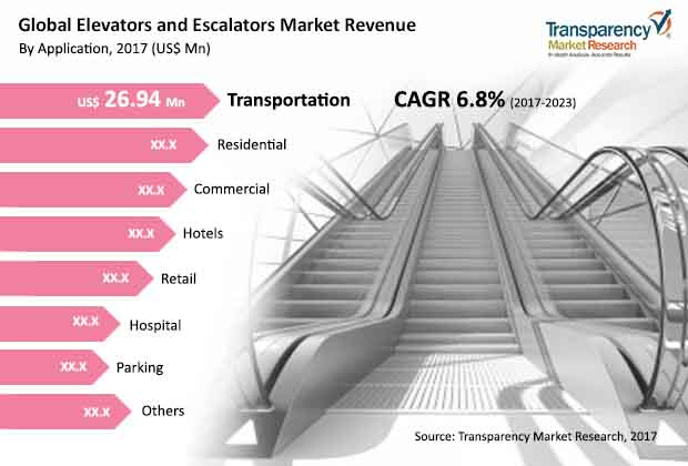 smart elevators escalators market