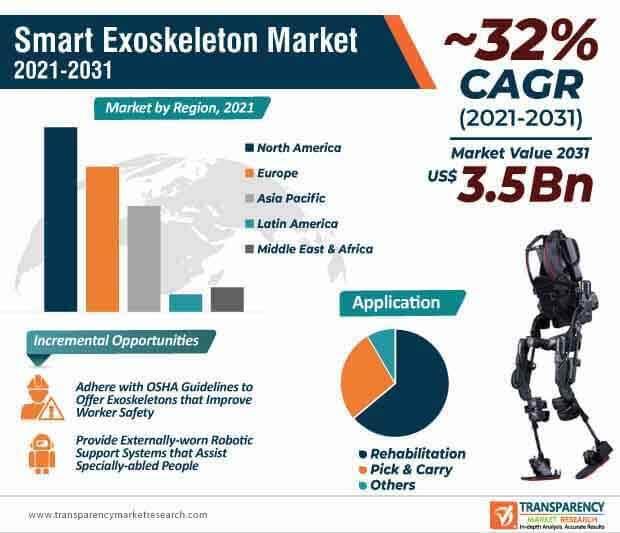 smart exoskeleton market infographic