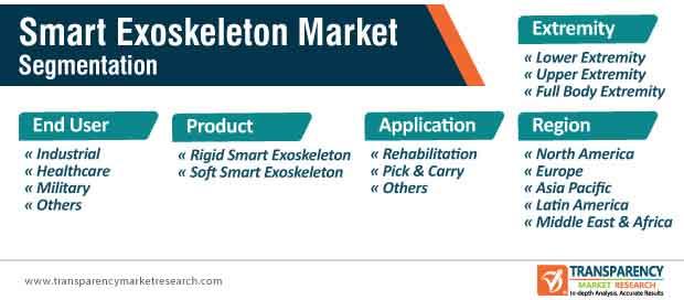 smart exoskeleton market segmentation