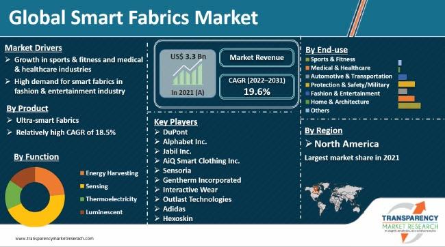 smart fabrics market