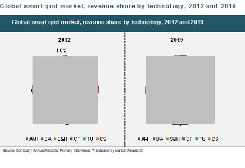 smart-grid-market