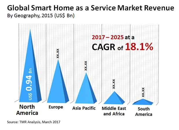 smart home as a service market