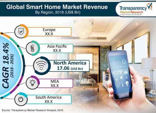 Smart Home  Market Insights, Trends & Growth Outlook