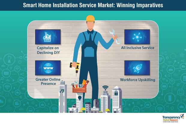 Smart Home Installation Service  Market Insights, Trends & Growth Outlook