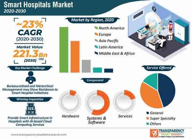 smart hospitals market infographic
