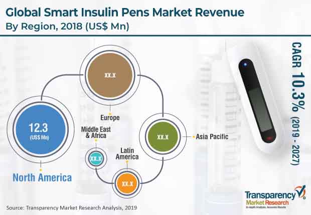 smart insulin pens market