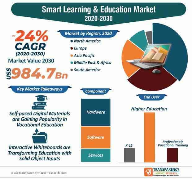 smart learning & education market infographic