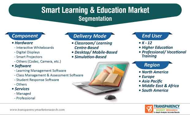 smart learning & education market segmentation