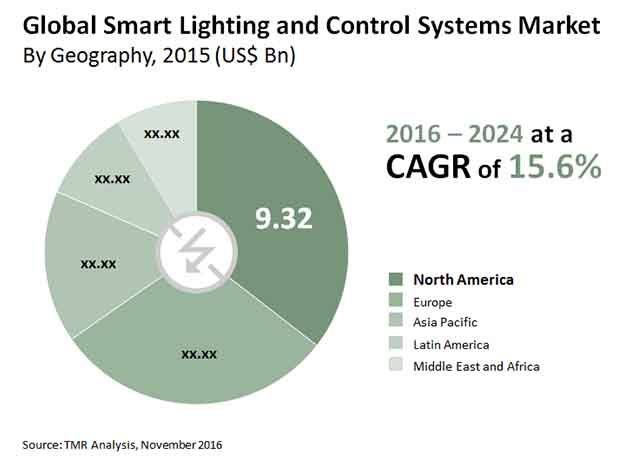 Smart Lighting and Control Systems Market Size