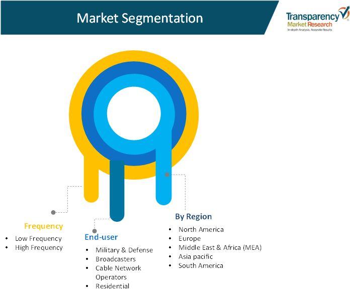 smart lnb low noise block  terminals market 02