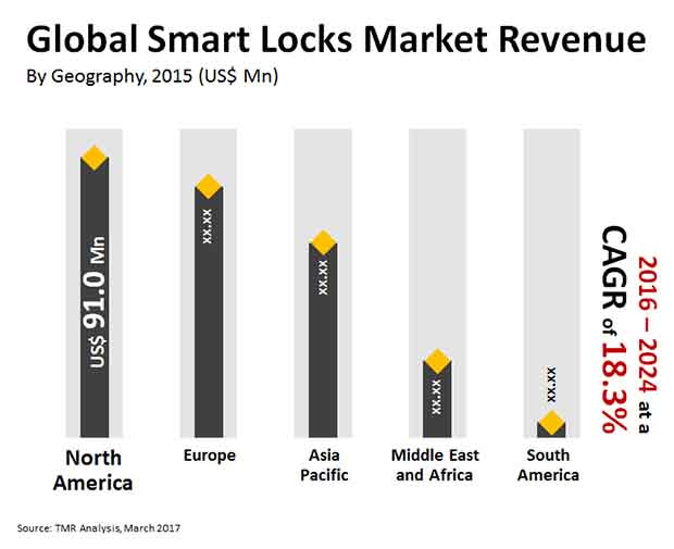 smart locks market