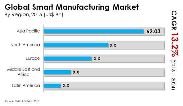 smart manufacturing market