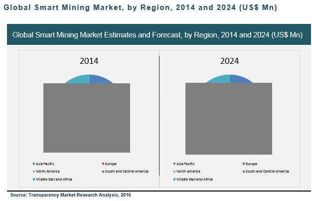 smart-mining-market