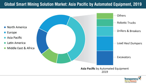 smart mining solution market asia pacific by automated equipment 2019