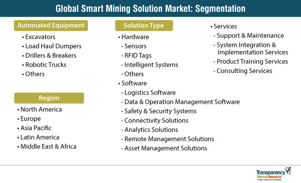 smart mining solution market segments
